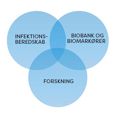 De tre faglige spor på SSI: Infektionsberedskab, Forskning og Biobank og Biomarkører