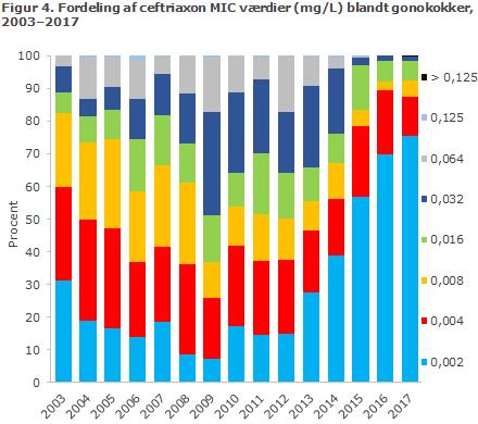 Figur 4. Fordeling af ceftriaxon MIC værdier (mg/L) blandt gonokokker, 2003-2017