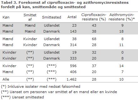 Tabel 3. Forekomst af ciprofloxacin- og azithromycinresistens fordelt på køn, smittemåde og smittested