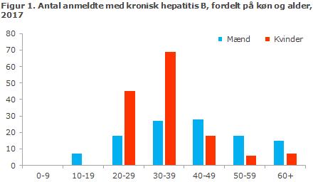 Figur 1. Antal anmeldte med kronisk hepatitis B, fordelt på køn og alder, 2017