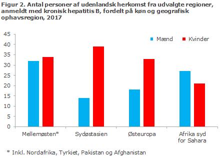 Figur 2. Antal personer af udenlandsk herkomst fra udvalgte regioner, anmeldt med kronisk hepatitis B, 2017