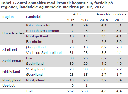 Tabel 1. Antal anmeldte med kronisk hepatitis B, fordelt på regioner, landsdele og anmelde-incidens, 2017