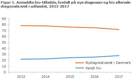 Figur 1. Anmeldte hiv-tilfælde, fordelt på nye diagnoser og hiv allerede diagnosticeret i udlandet, 2013-2017