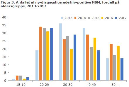 Figur 3. Antallet af ny-diagnosticerede hiv-positive MSM, fordelt på aldersgruppe, 2013-2017