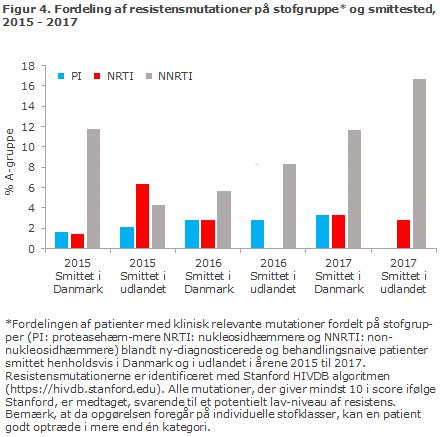 Figur 4. Fordeling af resistensmutationer på stofgruppe og smittested, 2015 - 2017