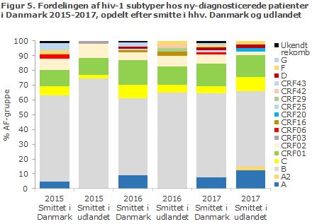 Figur 5. Fordelingen af hiv-1 subtyper hos ny-diagnosticerede patienteri Danmark 2015-2017, opdelt efter smitte i hhv. Danmark og udlandet