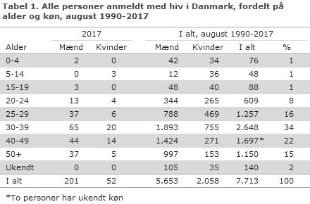Tabel 1. Alle personer anmeldt med hiv i Danmark, fordelt på alder og køn, august 1990-2017