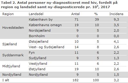 Tabel 2. Antal personer ny-diagnosticeret med hiv, fordelt på region og landsdel samt ny-diagnosticerede, 2017