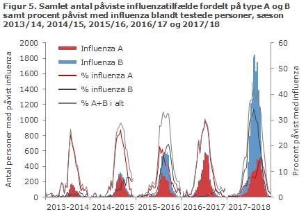 Figur 5. Samlet antal påviste influenzatilfælde fordelt på type A og B samt procent påvist med influenza blandt testede personer, sæson 2013/14, 2014/15, 2015/16, 2016/17 og 2017/18