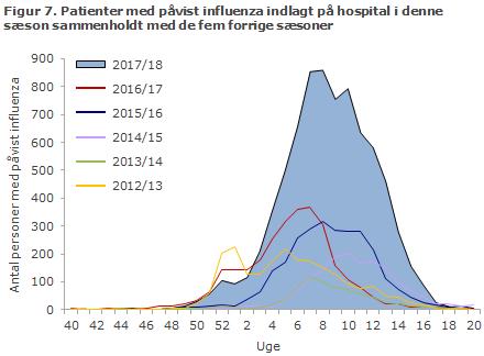 Figur 7. Patienter med påvist influenza indlagt på hospital i denne sæson sammenholdt med de fem forrige sæsoner