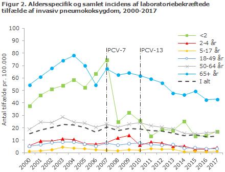 Figur 2. Aldersspecifik og samlet incidens af laboratoriebekræftede  tilfælde af invasiv pneumokoksygdom, 2000-2017