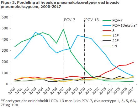 Figur 3. Fordeling af hyppige pneumokokserotyper ved invasiv  pneumokoksygdom, 2000-2017