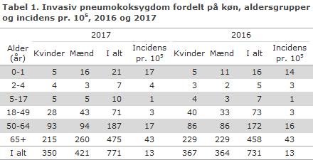 Tabel 1. Invasiv pneumokoksygdom fordelt på køn, aldersgrupper og incidens pr. 105, 2016 og 2017