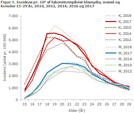 Figur 1. Incidens pr. 105 af laboratoriepåvist klamydia, mænd og  kvinder 15-29 år, 2010, 2012, 2014, 2016 og 2017