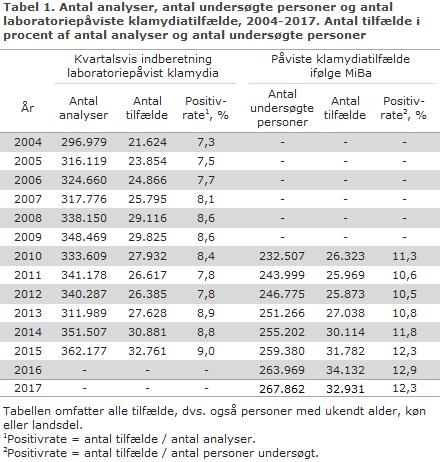 Tabel 1. Antal analyser, antal undersøgte personer og antal laboratoriepåviste klamydiatilfælde, 2004-2017. Antal tilfælde i procent af antal analyser og antal undersøgte personer