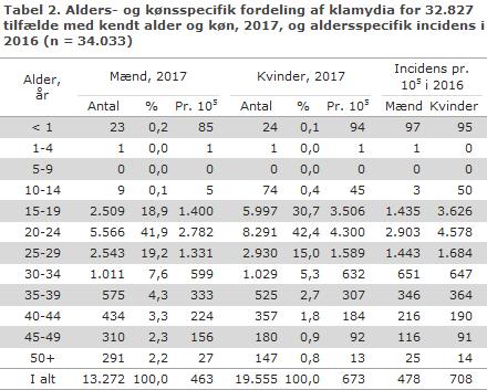 Tabel 2. Alders- og kønsspecifik fordeling af klamydia for 32.827 tilfælde med kendt alder og køn, 2017, og aldersspecifik incidens i 2016 (n = 34.033)