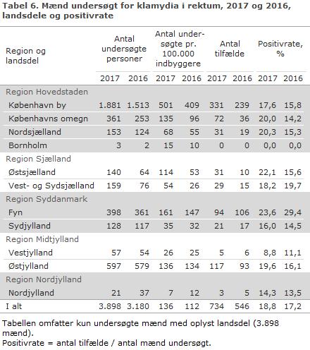 Tabel 6. Mænd undersøgt for klamydia i rektum, 2017 og 2016, landsdele og positivrate