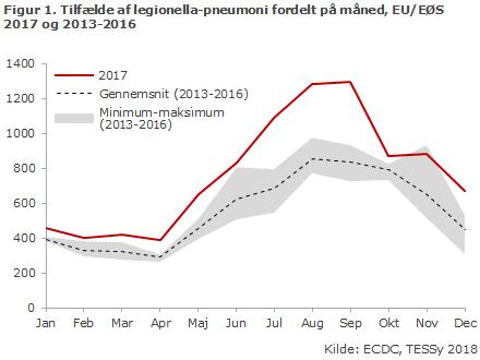 Figur 1. Tilfælde af legionella-pneumoni fordelt på måned, EU/EØS 2017 og 2013-2016