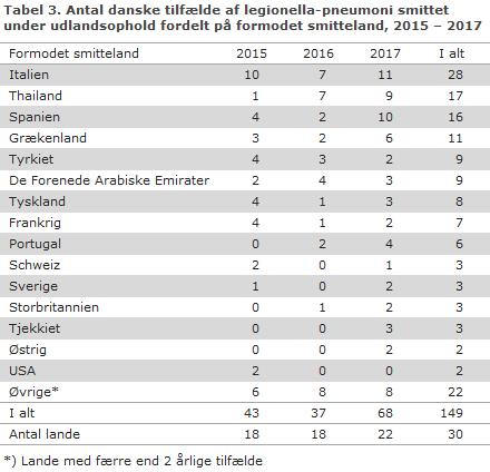 Tabel 3. Antal danske tilfælde af legionella-pneumoni smittet under udlandsophold fordelt på formodet smitteland, 2015 – 2017