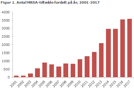 Figur 1. Antal MRSA-tilfælde fordelt på år, 2001-2017