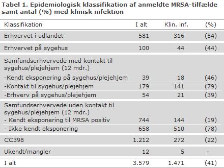 Tabel 1. Epidemiologisk klassifikation af anmeldte MRSA-tilfælde samt antal (%) med klinisk infektion
