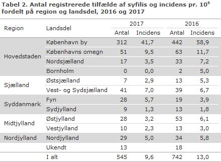 Tabel 2. Antal registrerede tilfælde af syfilis og incidens fordelt på region og landsdel, 2016 og 2017