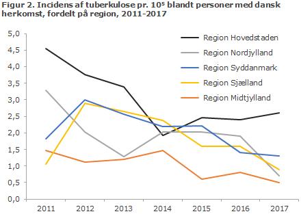 Figur 2. Incidens af tuberkulose pr. 105 blandt personer med dansk herkomst, fordelt på region, 2011-2017