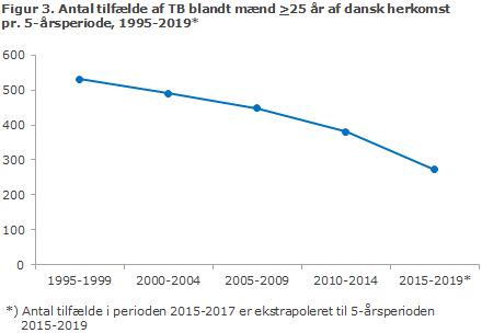 Figur 3. Antal tilfælde af TB blandt mænd >25 år af dansk herkomst pr. 5-årsperiode, 1995-2019