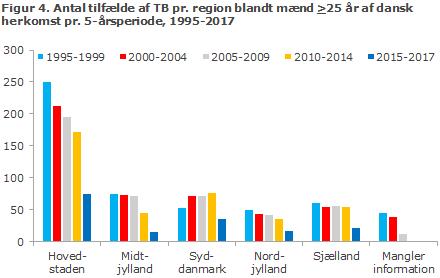 Figur 4. Antal tilfælde af TB pr. region blandt mænd >25 år af dansk herkomst pr. 5-årsperiode, 1995-2017