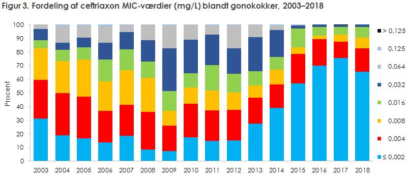 Figur 3. Fordeling af ceftriaxon MIC-værdier (mg/L) blandt gonokokker, 2003–2018