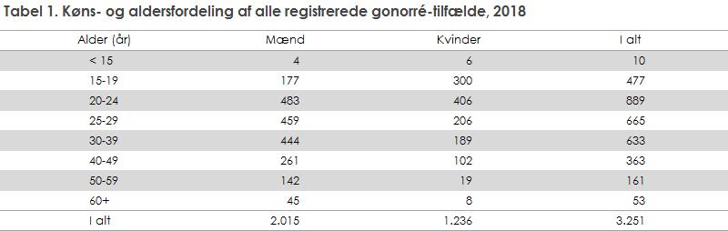 Tabel 1. Køns- og aldersfordeling af alle registrerede gonorré-tilfælde, 2018