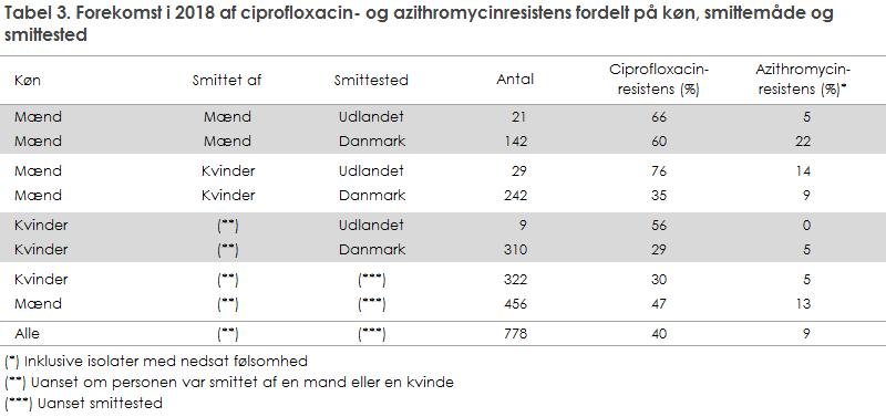 Tabel 3. Forekomst i 2018 af ciprofloxacin- og azithromycinresistens fordelt på køn, smittemåde og smittested