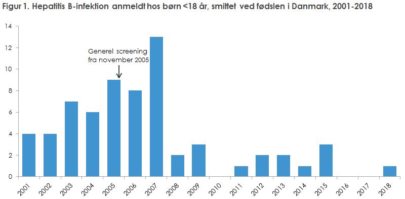 Figur 1. Hepatitis B-infektion anmeldt hos børn <18 år, smittet ved fødslen i Danmark, 2001-2018
