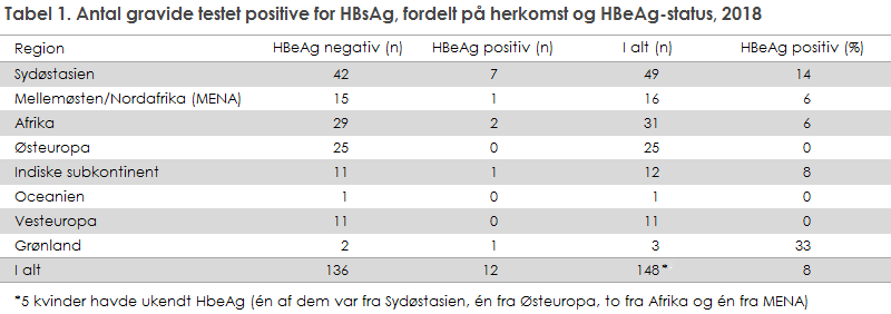 Tabel 1. Antal gravide testet positive for HBsAg, fordelt på herkomst og HBeAg-status, 2018