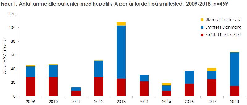 Figur 1. Antal anmeldte patienter med hepatitis A per år fordelt på smittested, 2009-2018, n=459