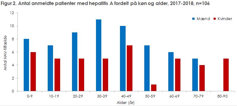 Figur 2. Antal anmeldte patienter med hepatitis A fordelt på køn og alder, 2017-2018, n=106