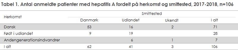 Tabel 1. Antal anmeldte patienter med hepatitis A fordelt på herkomst og smittested, 2017-2018, n=106