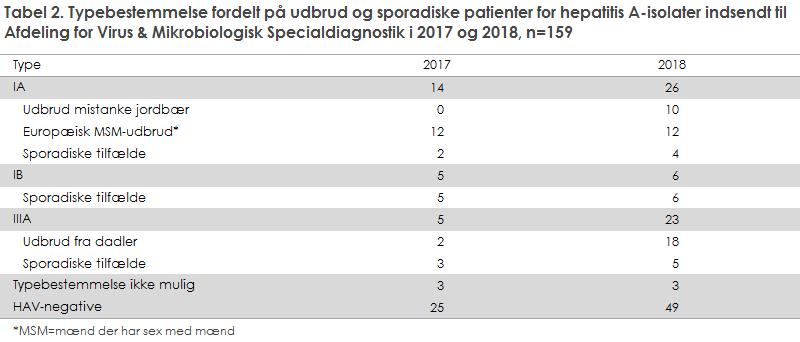 Tabel 2. Typebestemmelse fordelt på udbrud og sporadiske patienter for hepatitis A-isolater indsendt til Afdeling for Virus & Mikrobiologisk Specialdiagnostik i 2017 og 2018, n=159