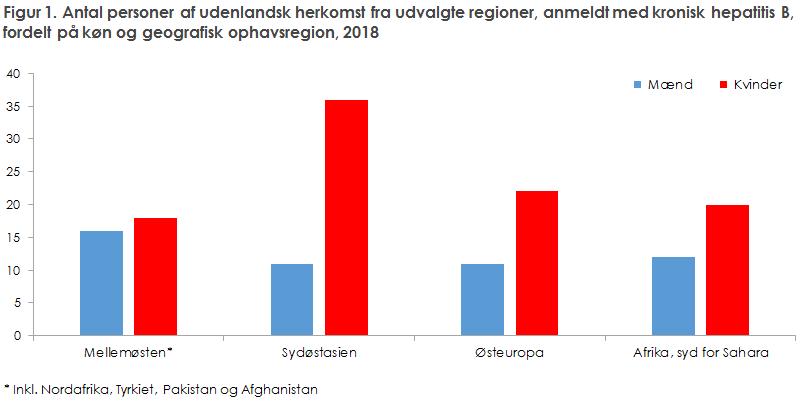 Figur 1. Antal personer af udenlandsk herkomst fra udvalgte regioner, anmeldt med kronisk hepatitis B,  fordelt på køn og geografisk ophavsregion, 2018