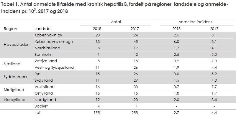 Tabel 1. Antal anmeldte tilfælde med kronisk hepatitis B, fordelt på regioner, landsdele og anmelde-incidens, 2017 og 2018