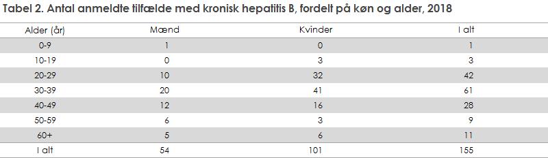 Tabel 2. Antal anmeldte tilfælde med kronisk hepatitis B, fordelt på køn og alder, 2018
