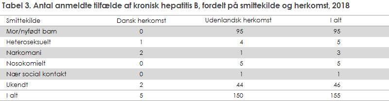 Tabel 3. Antal anmeldte tilfælde af kronisk hepatitis B, fordelt på smittevej og herkomst, 2018