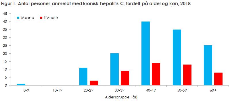 Figur 1. Antal personer anmeldt med kronisk hepatitis C, fordelt på alder og køn, 2018