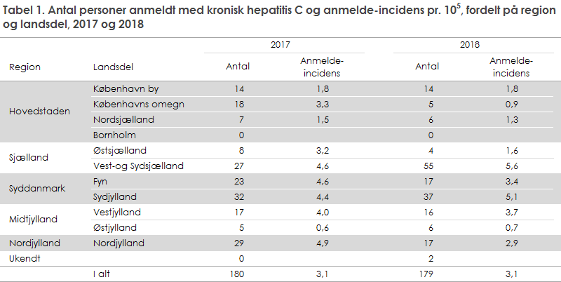 Tabel 1. Antal personer anmeldt med kronisk hepatitis C og anmelde-incidens, fordelt på region og landsdel, 2017 og 2018