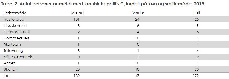 Tabel 2. Antal personer anmeldt med kronisk hepatitis C, fordelt på køn og smittemåde, 2018