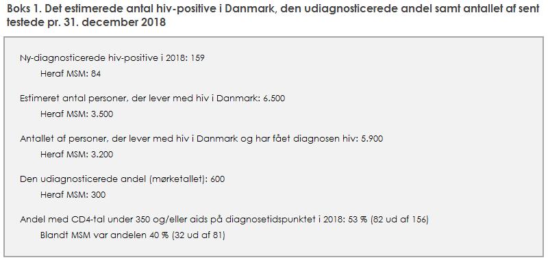 Boks 1. Det estimerede antal hiv-positive i Danmark, den udiagnosticerede andel samt antallet af sent testede pr. 31. december 2018