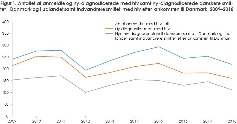 Figur 1. Antallet af anmeldte og ny-diagnosticerede med hiv samt ny-diagnosticerede danskere smit- tet i Danmark og i udlandet samt indvandrere smittet med hiv efter ankomsten til Danmark, 2009–2018