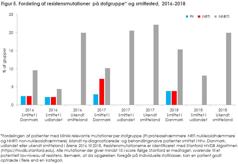 Figur 5. Fordeling af resistensmutationer på stofgruppe og smittested, 2016-2018