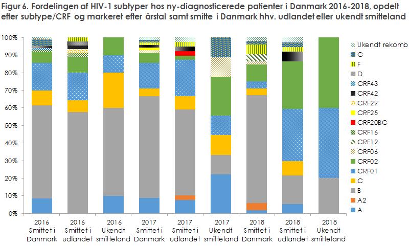 Figur 6. Fordelingen af HIV-1 subtyper hos ny-diagnosticerede patienter i Danmark 2016-2018, opdelt  efter subtype/CRF og markeret efter årstal samt smitte i Danmark hhv. udlandet eller ukendt smitteland