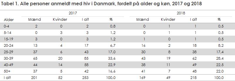 Tabel 1. Alle personer anmeldt med hiv i Danmark, fordelt på alder og køn, 2017 og 2018